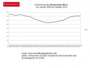 Stellenindex BA-X in unserer Grafik
