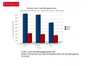 Vermittlungsgutscheine Anfang 2010 und Anfang 2011