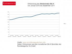 Entwicklung des Stellenindex BA-X