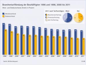 Der Branchentarifvertrag in Deutschland - wie oft findet er Anwendung?