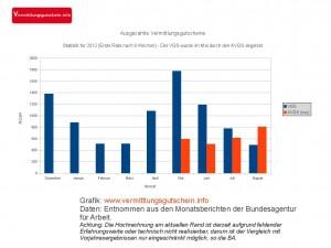 VGS-AVGS Statistik für 2012