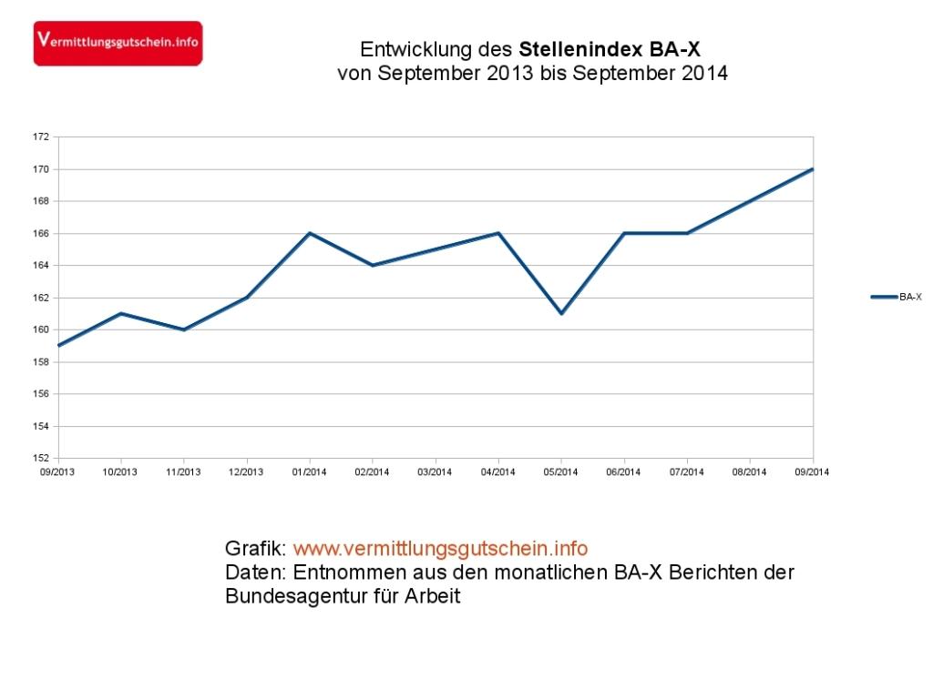 Stellenindex BA-X für 2014