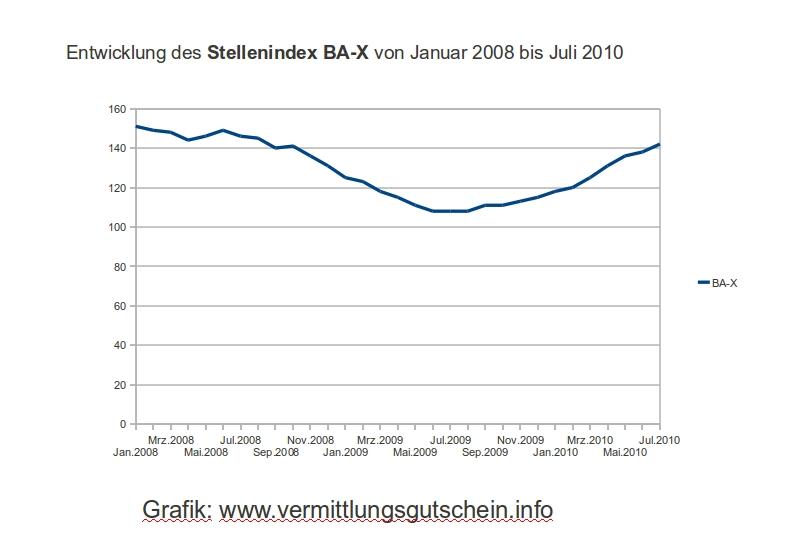 BA-X Grafik - Entwicklung des Stellenindex der Arbetisagentur