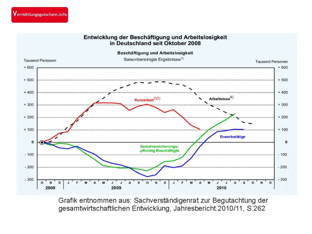 Prognose für den Arbeitsmarkt 2011