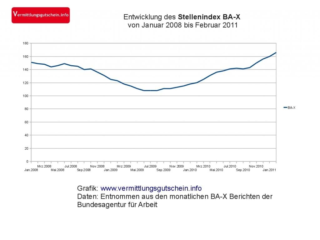 Stellenindex BA-X im Februar 2011