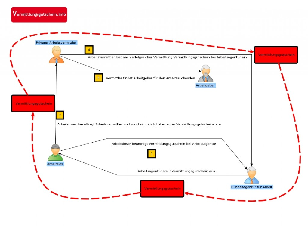 Infografik Vermittlungsgutschein