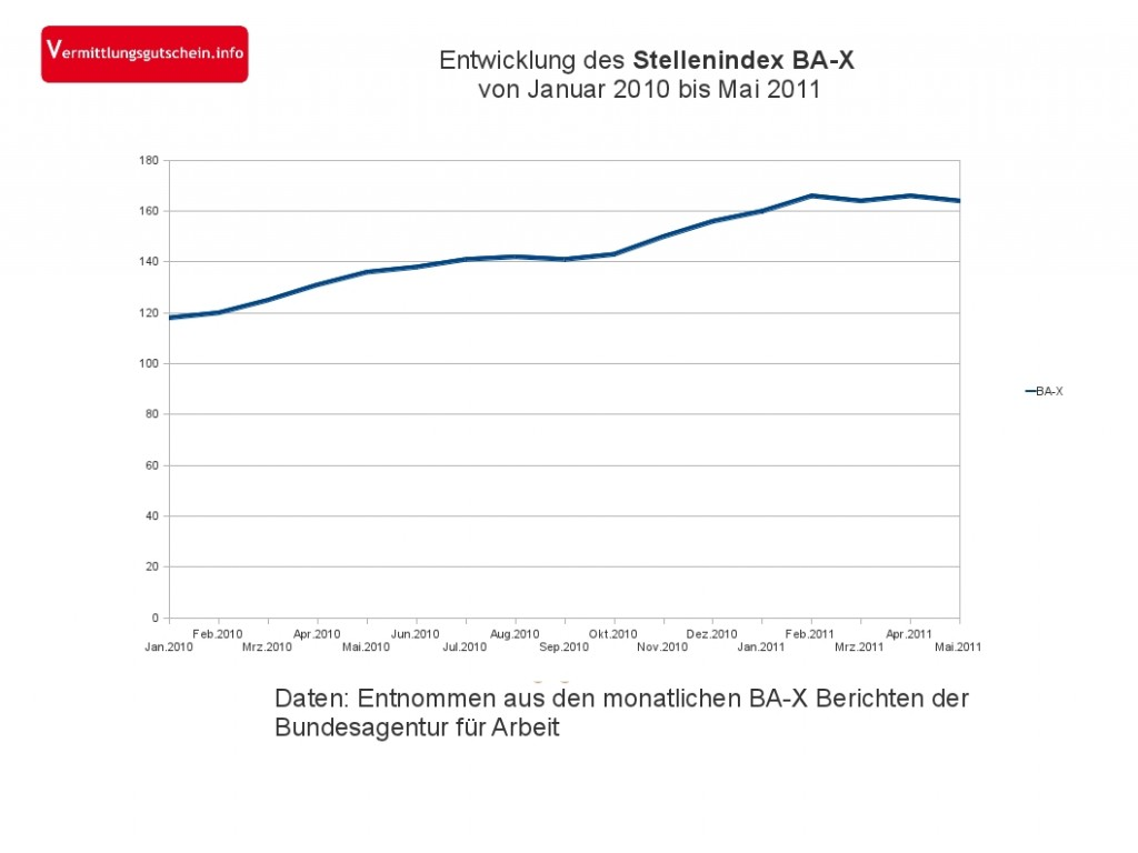 Stellenindex BA-X im Mai 2011