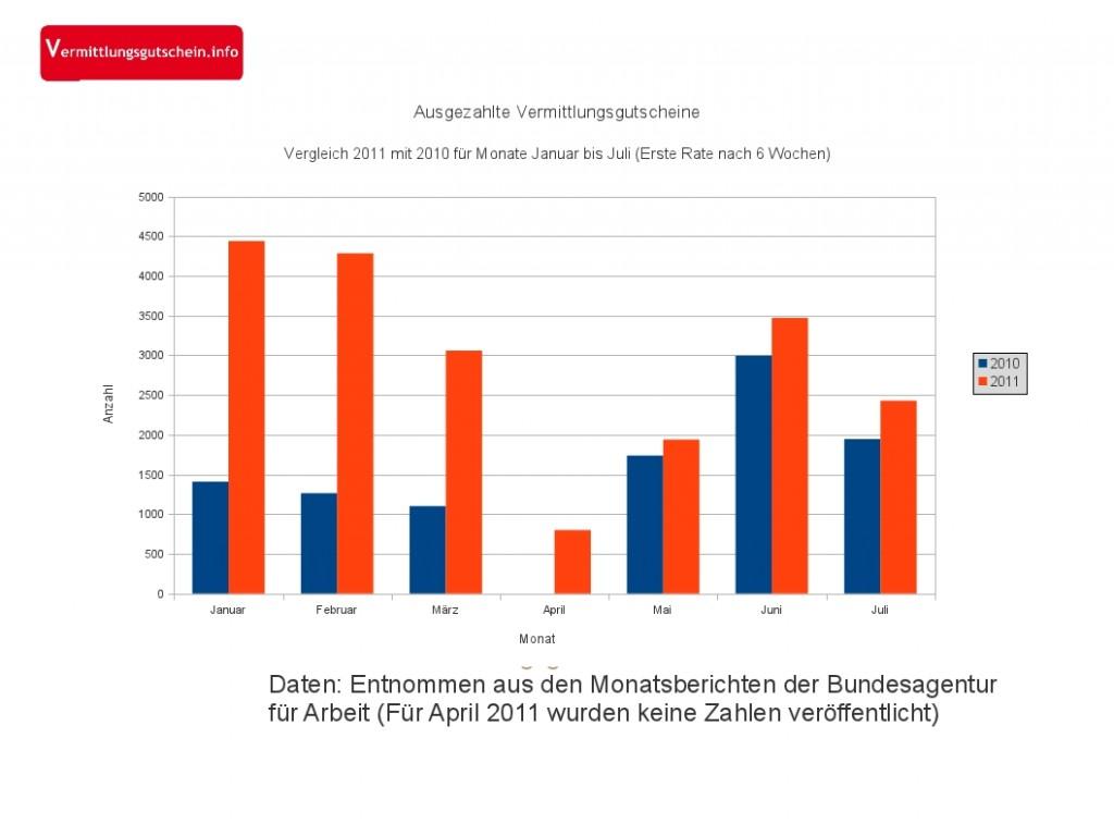 Vermittlungsgutscheine werden Mitte 2011 wieder häufiger eingelöst