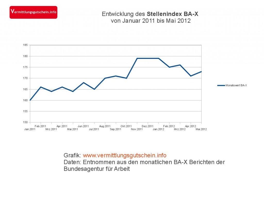 Der Stellenindex BA-X zeigt Anfang 2012 keine klare Richtung mehr.