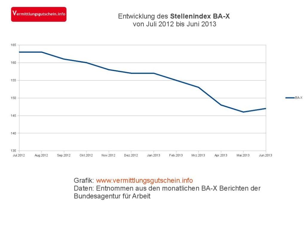 Stellenindex BA-X im Juni 2013